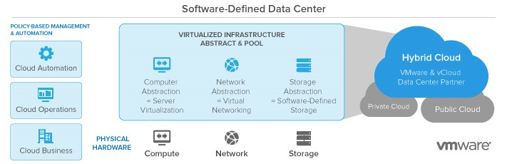 vmware software defined data center pinnacle computer services evansville in